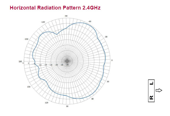 radiation pattern 1