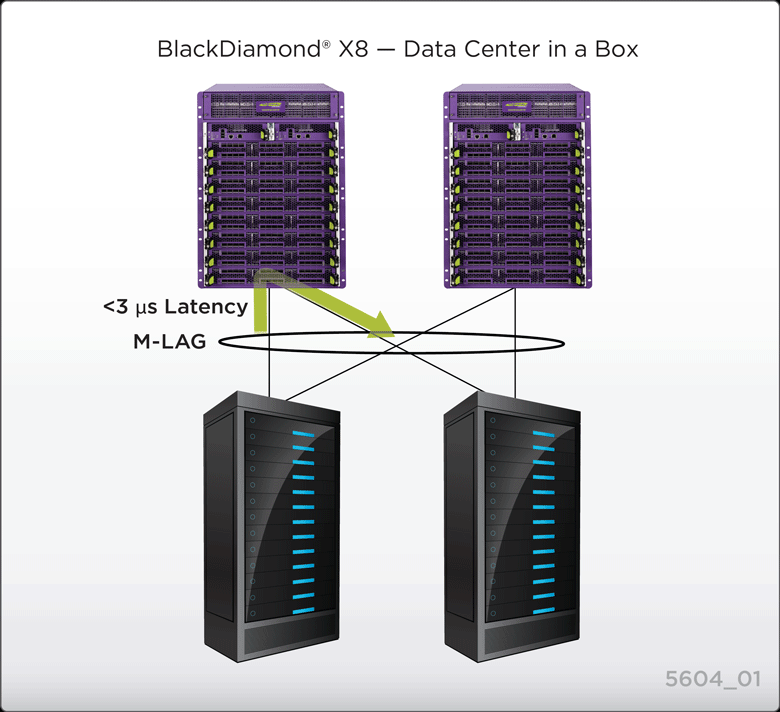 Data Center in a box.