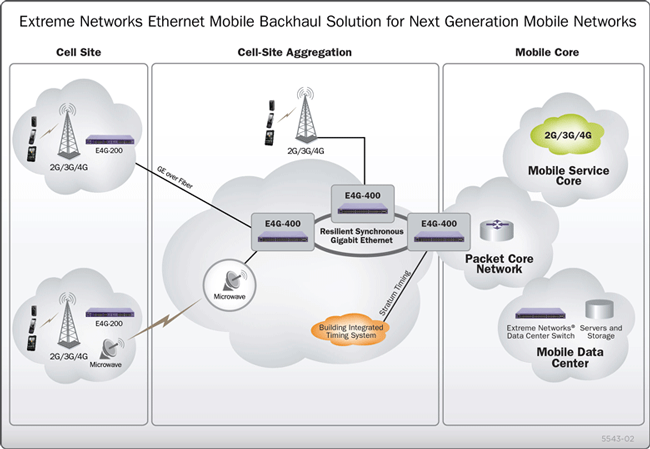 Typical Network Architecture for Wireless Backhaul