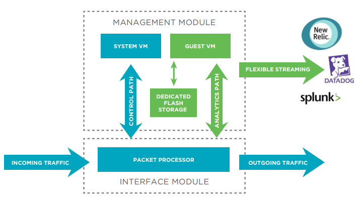 Figure 1: The SLX Insight Architecture, inherent in Extreme SLX switches and routers, delivers pervasive visibility in every device for greater insight into network traffic.