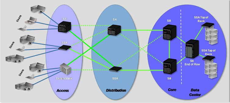 Sample Deployment Scenario From the Network Edge to the Core and Data Center